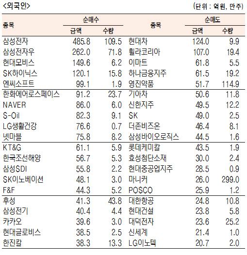 [표]유가증권 기관·외국인·개인 순매수·도 상위종목(8월 20일)