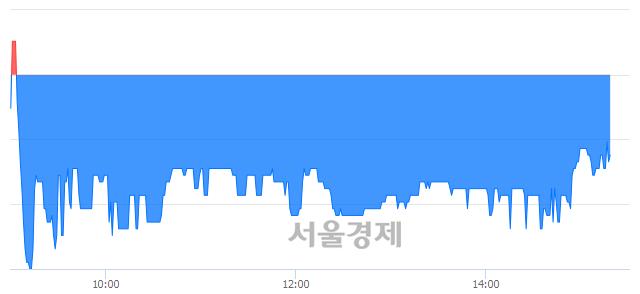유대호에이엘, 매수잔량 814% 급증