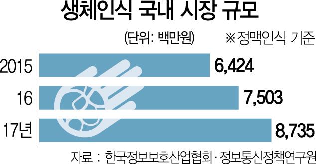 '日 생체인증기술 퇴출' 청원에 금융권 긴장