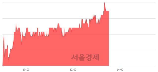 코웹젠, 4.35% 오르며 체결강도 강세 지속(151%)