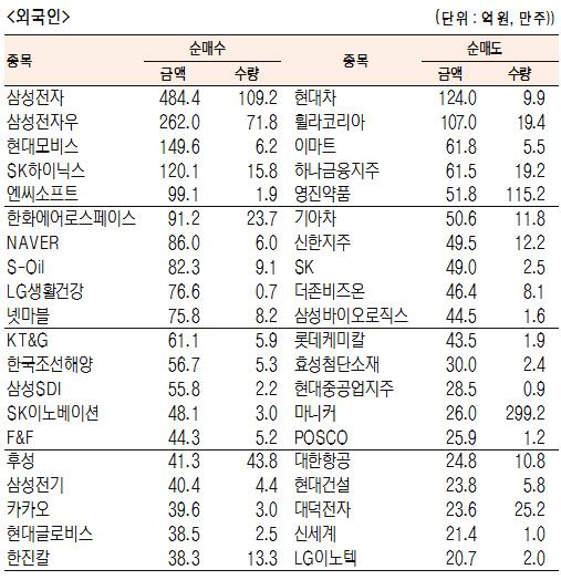 [표]유가증권 기관·외국인·개인 순매수·도 상위종목(8월 20일-최종치)