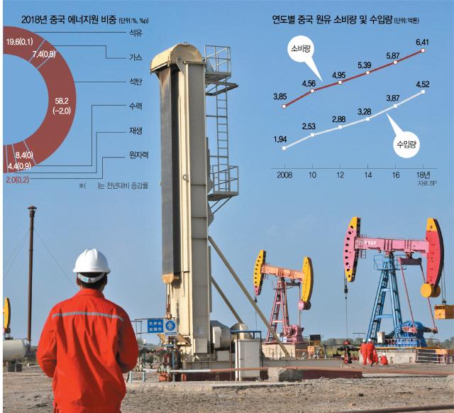 [최수문특파원의 차이나페이지] <29> 지속 성장 위해 석유확보 사활...美 견제 속 수입선 다변화 안간힘
