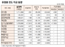 [표]유형별 펀드 자금 동향(8월 19일)