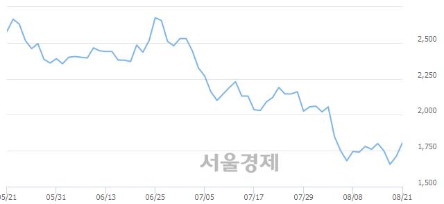 코지엘팜텍, 전일 대비 7.89% 상승.. 일일회전율은 0.47% 기록