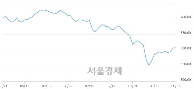[개장 시황] 코스닥 605.83..  외국인과 기관의 '팔자' 기조에 하락 출발 (▼1.18, -0.19%)