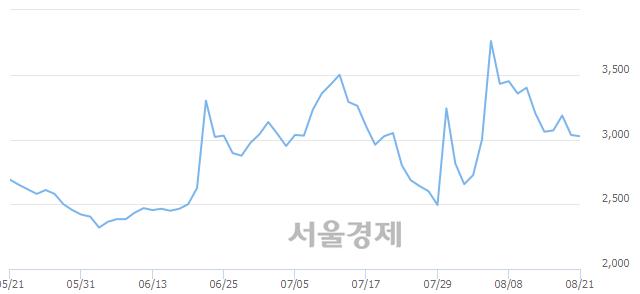 유TBH글로벌, 전일 대비 8.40% 상승.. 일일회전율은 2.65% 기록