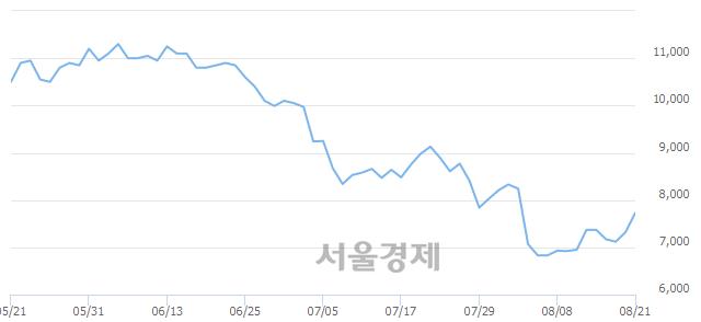 코바이오리더스, 전일 대비 7.79% 상승.. 일일회전율은 0.67% 기록