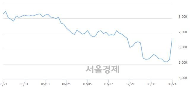 코셀루메드, 상한가 진입.. +30.00% ↑