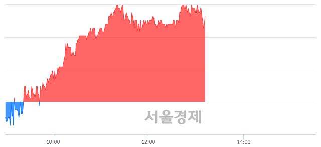 코한국전자금융, 3.18% 오르며 체결강도 강세 지속(170%)