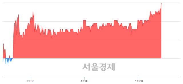 유메타랩스, 전일 대비 7.28% 상승.. 일일회전율은 1.43% 기록