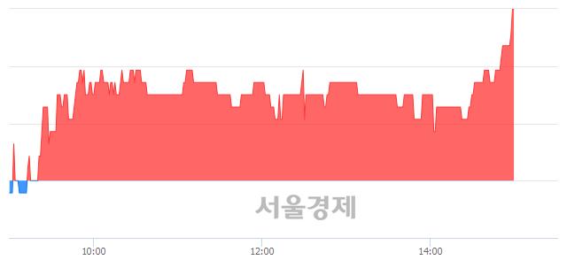 유진흥기업, 3.48% 오르며 체결강도 강세로 반전(109%)