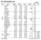 [표]IPO·장외 주요 종목 시세(8월 21일)