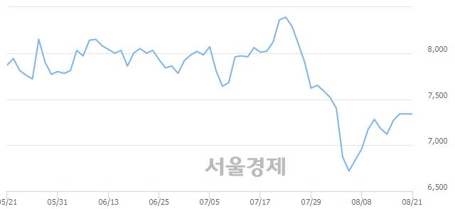 유애경유화, 전일 대비 7.49% 상승.. 일일회전율은 0.36% 기록