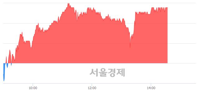 코디오, 3.08% 오르며 체결강도 강세 지속(185%)