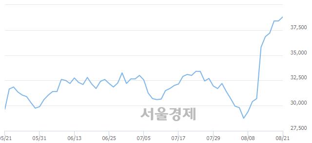 유한화에어로스페이스, 장중 신고가 돌파.. 38,900→39,200(▲300)