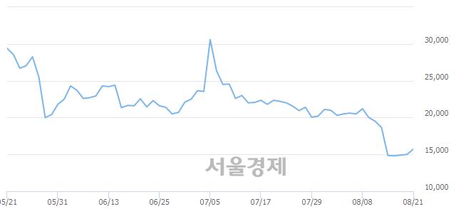 코코오롱생명과학, 전일 대비 7.00% 상승.. 일일회전율은 1.18% 기록
