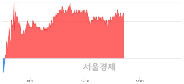 <코>JYP Ent., 3.27% 오르며 체결강도 강세 지속(158%)
