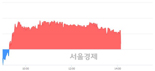 코홈캐스트, 매수잔량 317% 급증