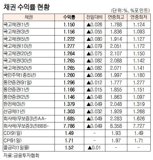 [표]채권 수익률 현황(8월 21일)