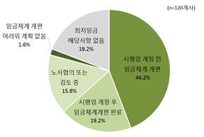 대기업 79.2%, 최저임금 시행령 탓 '임금체계 개편 및 추진 중'