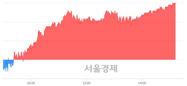 코한국전자금융, 4.19% 오르며 체결강도 강세 지속(168%)