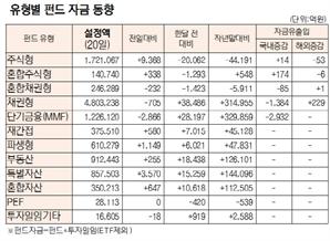 [표]유형별 펀드 자금 동향(8월 20일)