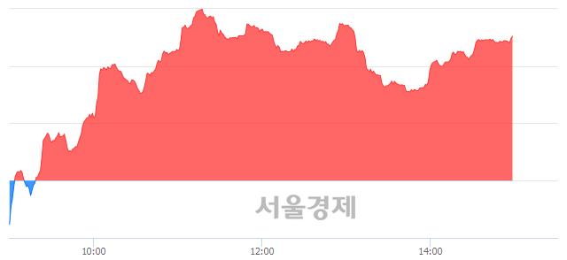 오후 3:00 현재 코스닥은 48:52으로 매수우위, 매도강세 업종은 방송서비스업(2.01%↑)