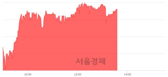 코더블유에프엠, 5.54% 오르며 체결강도 강세 지속(247%)
