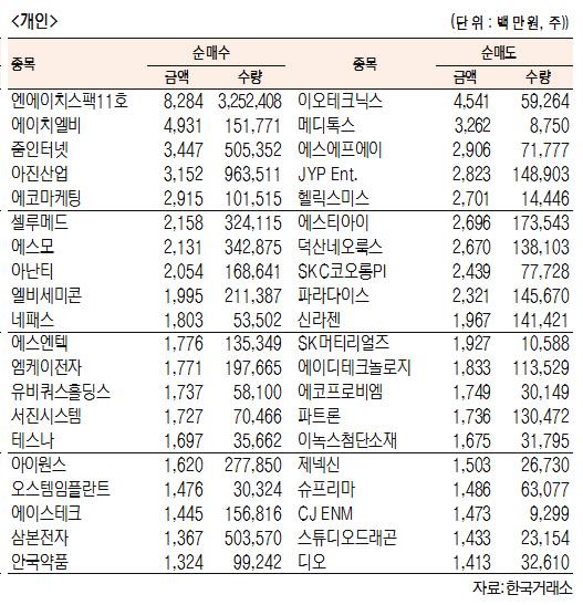 [표]코스닥 기관·외국인·개인 순매수·도 상위종목(8월 21일-최종치)