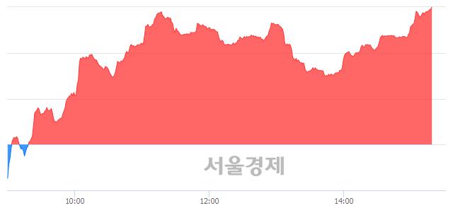 오후 3:20 현재 코스닥은 48:52으로 매수우위, 매도강세 업종은 인터넷업(1.08%↓)