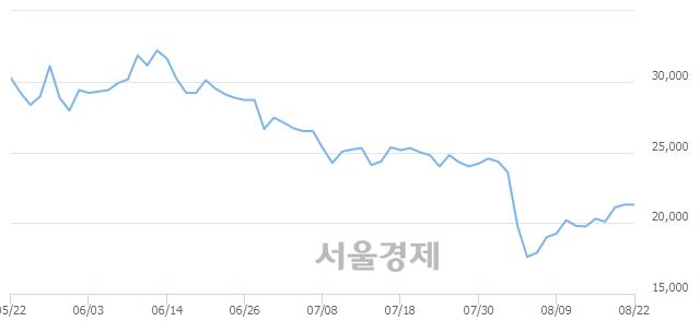 코테고사이언스, 상한가 진입.. +29.81% ↑