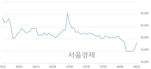 코코오롱생명과학, 매도잔량 1597% 급증
