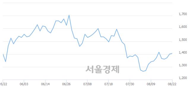 코한일단조, 전일 대비 7.14% 상승.. 일일회전율은 2.13% 기록