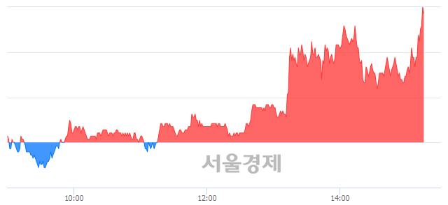 유이월드, 6.32% 오르며 체결강도 강세로 반전(106%)