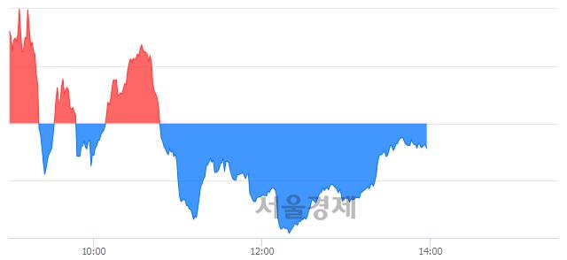 오후 2:00 현재 코스닥은 44:56으로 매수우위, 매수강세 업종은 금융업(0.55%↓)