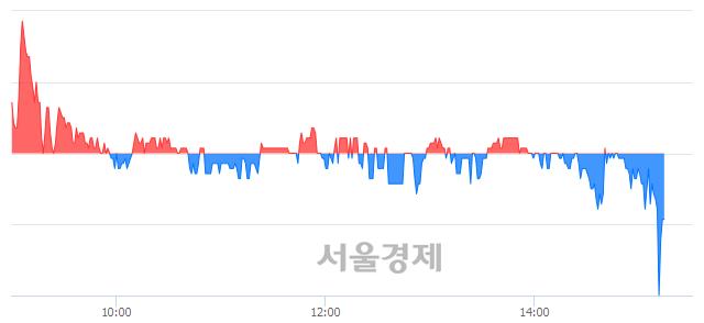 코우리넷, 매도잔량 354% 급증