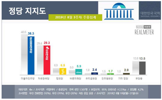 文 긍정 47% vs 부정 49%...9주 만에 '데드크로스'