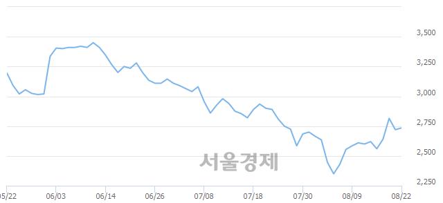 코하림, 전일 대비 12.50% 상승.. 일일회전율은 3.39% 기록