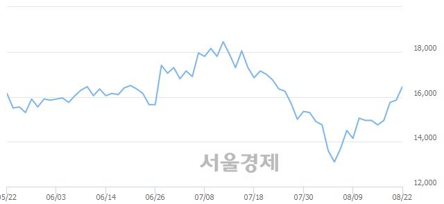 코웹젠, 전일 대비 7.26% 상승.. 일일회전율은 0.45% 기록