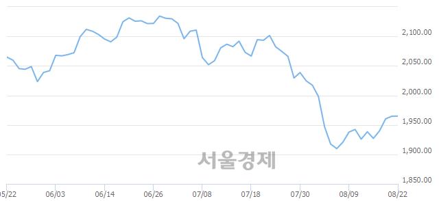 [개장 시황] 코스피 1966.60.. 개인의 순매수에 상승 출발 (▲1.95, +0.10%)
