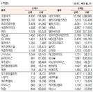 [표]코스닥 기관·외국인·개인 순매수·도 상위종목(8월 22일)