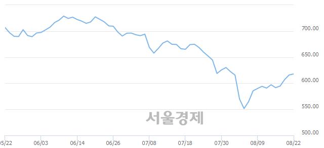 [개장 시황] 코스닥 618.34.. 개인의 순매수에 상승 출발 (▲2.38, +0.39%)