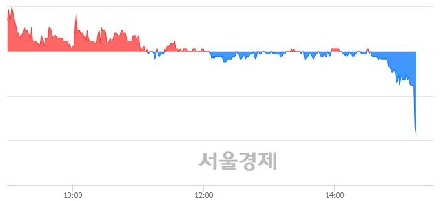 코대모, 장중 신저가 기록.. 7,130→6,810(▼320)