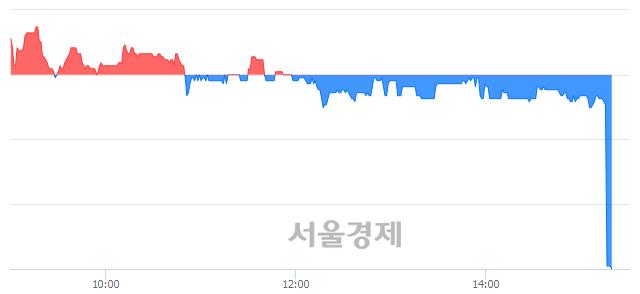 코흥국, 현재가 5.77% 급락