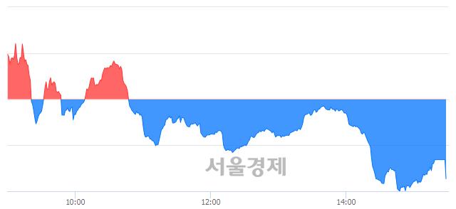 [마감 시황]  외국인과 기관의 동반 매도세.. 코스닥 612.25(▼3.71, -0.60%) 하락 마감