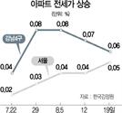 자사고 폐지·상한제 여파에...잠잠하던 서울 전세도 '들썩'
