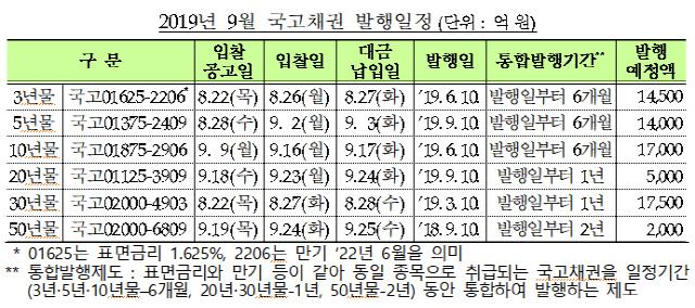 기재부, 9월 7조 규모 국고채 발행