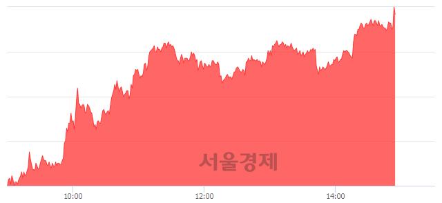코시노펙스, 상한가 진입.. +29.83% ↑