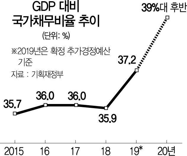 [내년 예산 3대 포인트]①부채비율 40% 턱밑…통합재정수지 5년만에 적자 전망
