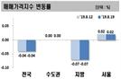신축 상승에 서울 아파트값 8주 연속 올라..전셋값도 상승폭 확대